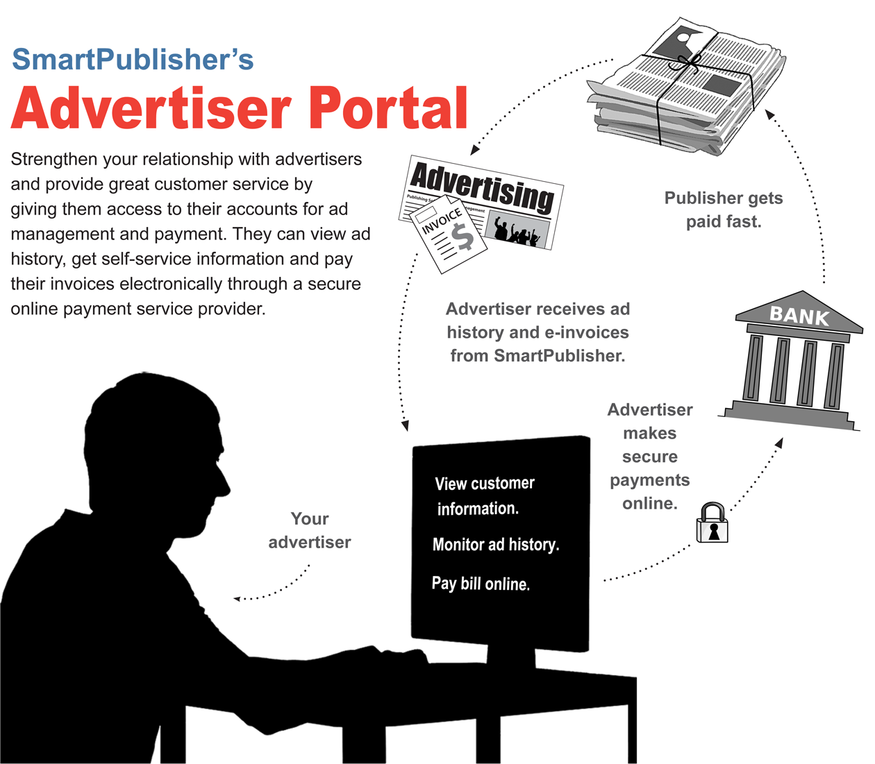 Ad Portal Infographic Final