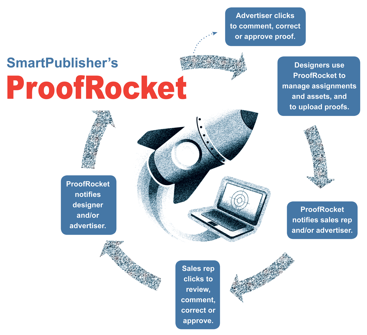 Proofrocket Infographic Final